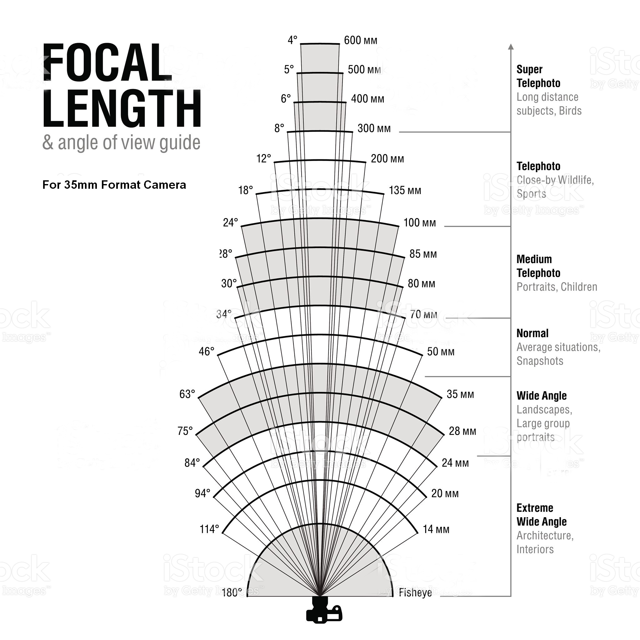 large format focal length